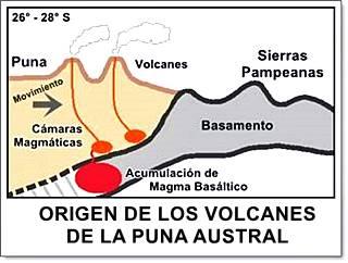Como se formaron los volcanes de la Puna