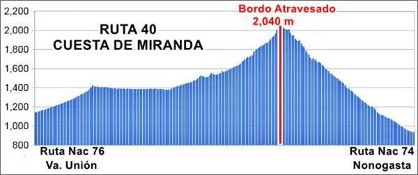 graph showing gradient of Ruta 40 across the Cuesta de Miranda