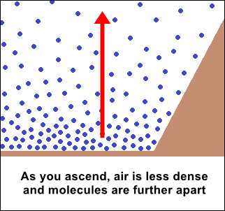 the air molecules are furhter apart as altitude increases