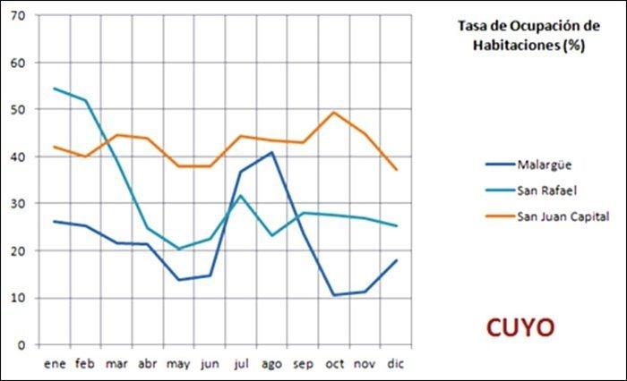 grafico de la Tasa de Ocupación hotelera en Cuyo