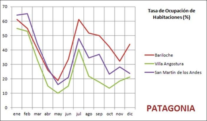 grafico con la Tasa de Ocupación hotelera en la Patagonia