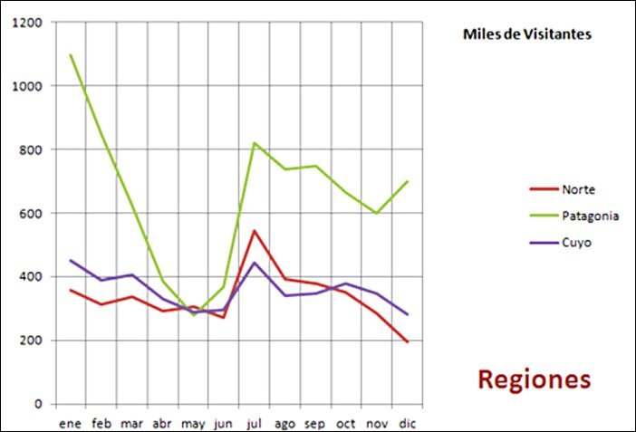 grafico de la Afluencia de turistas por Región